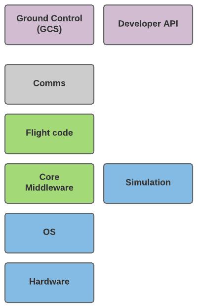 Dronecode Platform Diagram - Dronecode