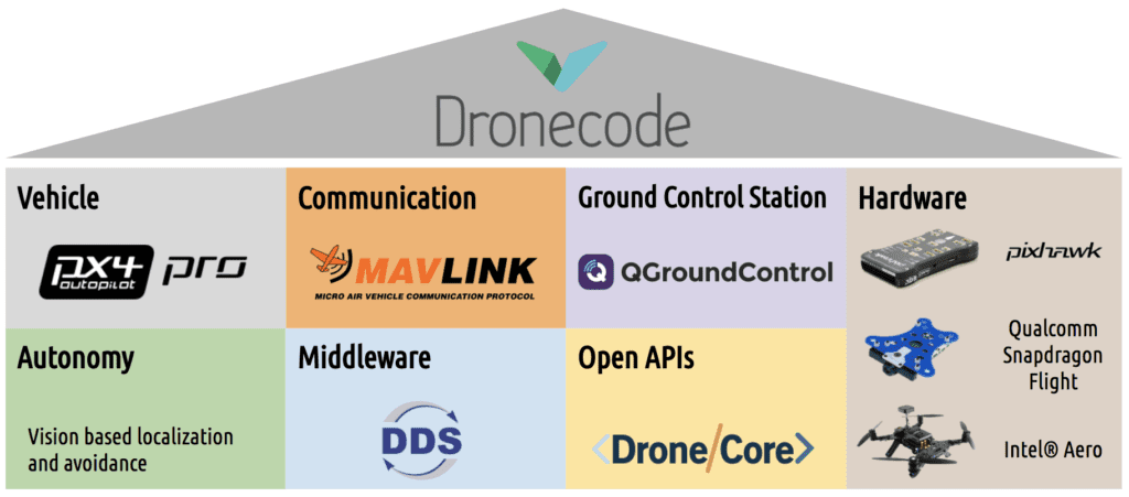 Dronecode: the full UAV software platform - Dronecode