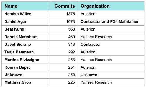 2018 Community Report - Dronecode