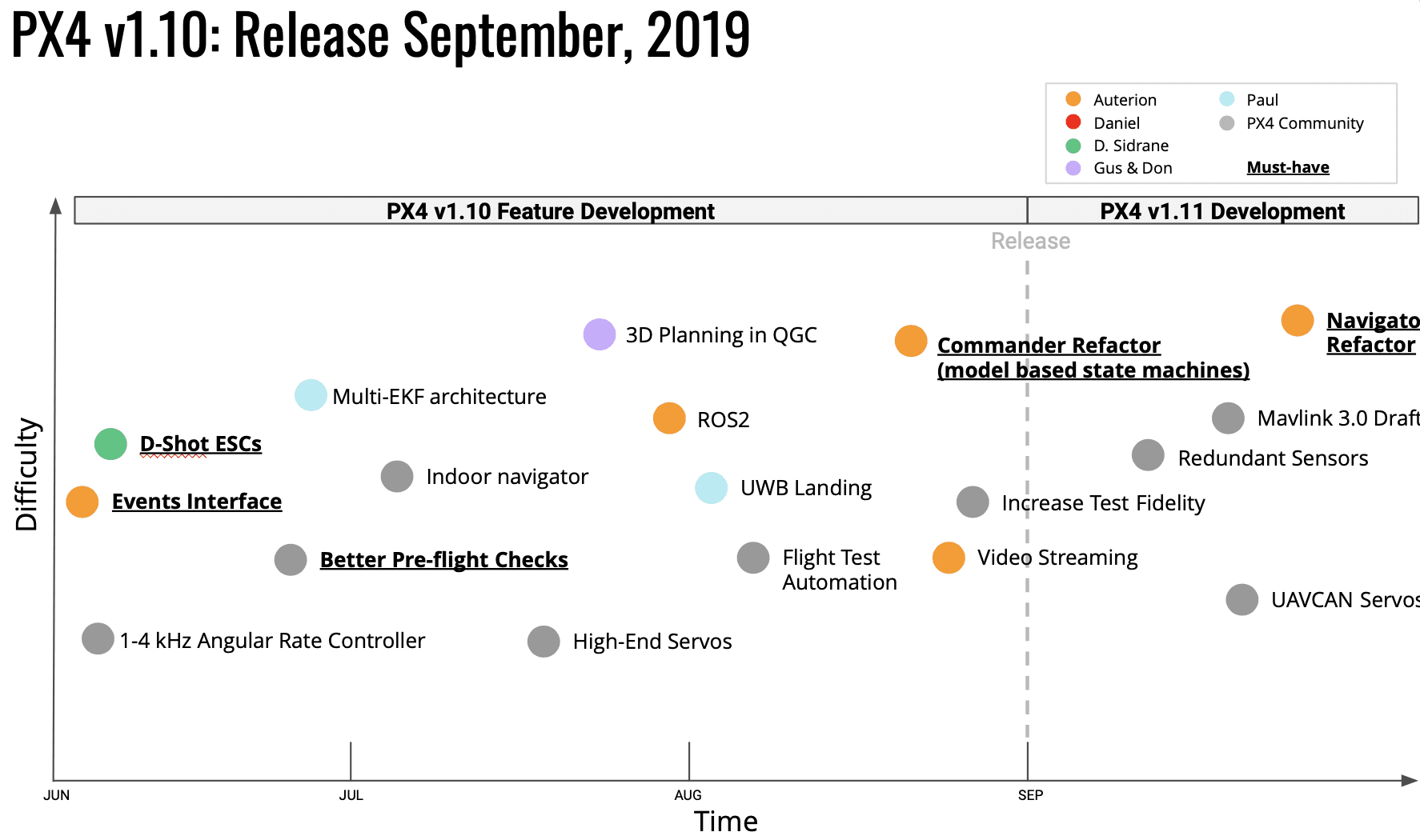 Roadmap & Feature Overview - Dronecode