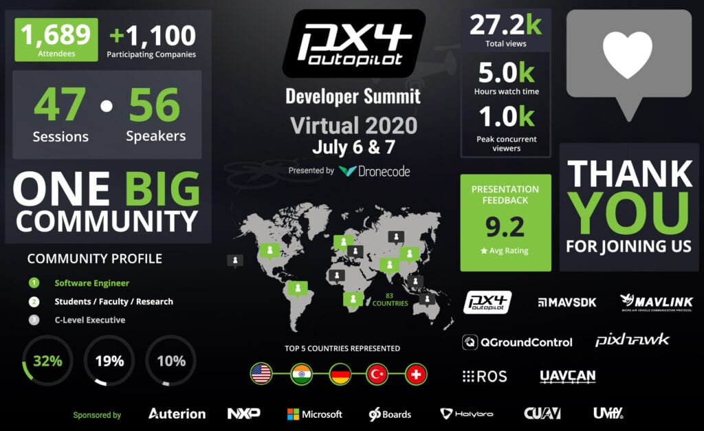 The PX4 2020 Developer Summit in Numbers. Key Stats.